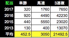 f:id:Noburo:20180928015908p:plain