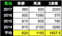 f:id:Noburo:20181002082222p:plain