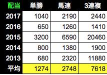 f:id:Noburo:20181012094520p:plain