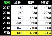 f:id:Noburo:20181102103955p:plain