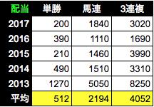 f:id:Noburo:20181102122307p:plain