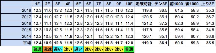 f:id:Noburo:20190105072736p:plain