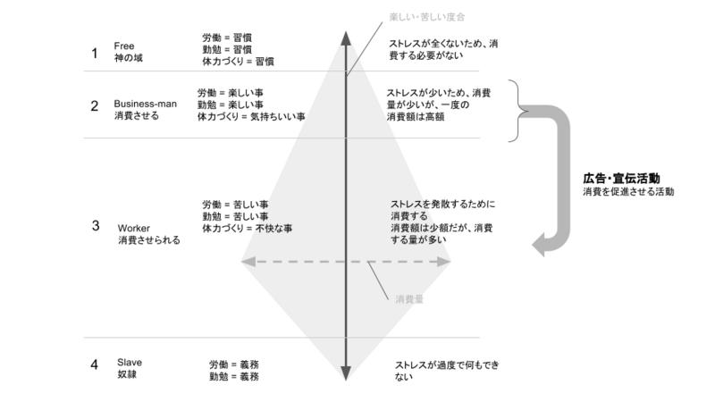 社会構造の図