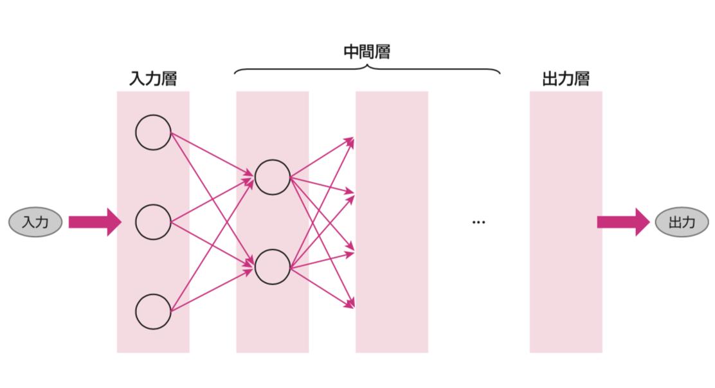 ニューラルネットワーク 入力層中間層出力層