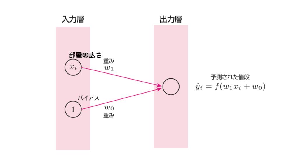 入力層と出力層のみのニューラルネットワーク