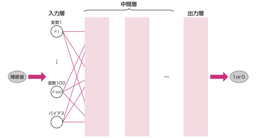 画像を分類するニューラルネットワーク