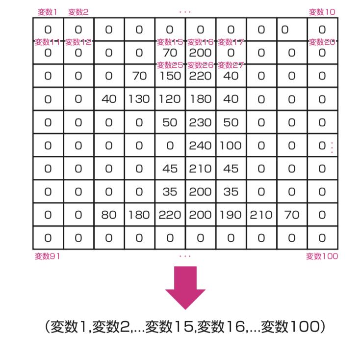 画像の情報をベクトル化