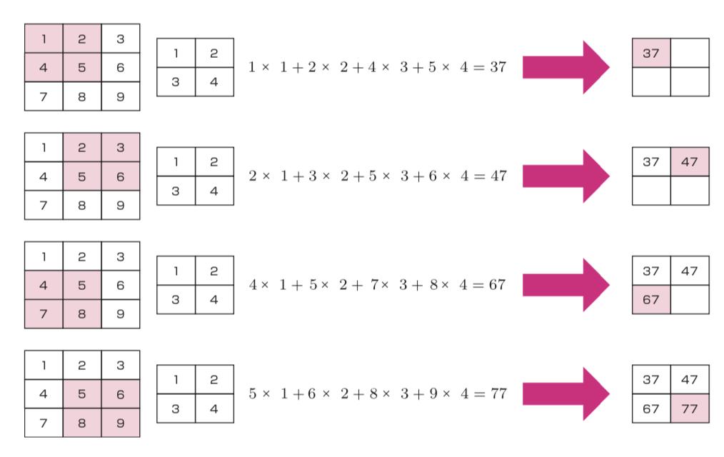 畳み込み層の計算イメージ