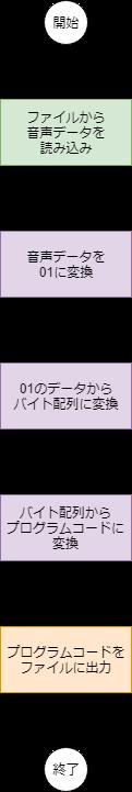 f:id:OBONO:20190411233604p:plain