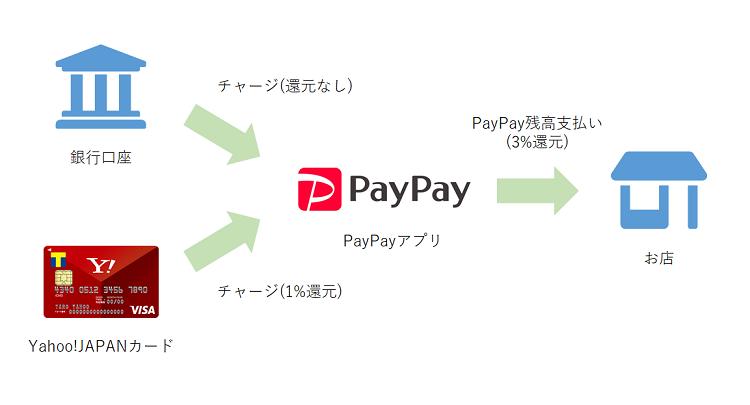 PayPayヤフーカードで常時4%還元