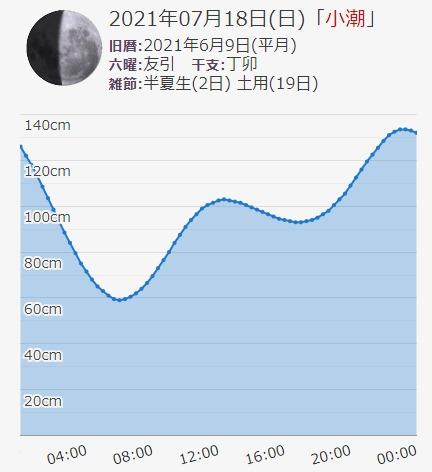 2021年7月18日の江ノ島片瀬漁港付近の潮見表