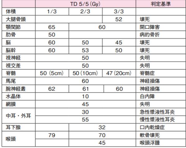 Emamiの耐容線量表