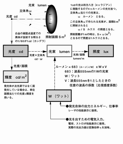 光の単位関係図