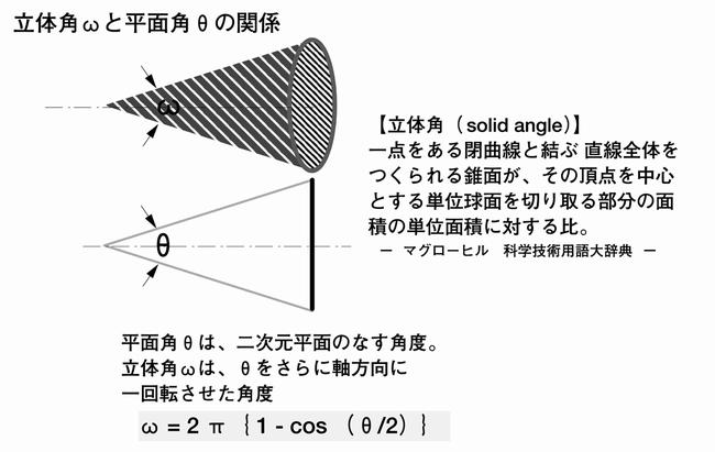 立体角ωと平面角θの関係