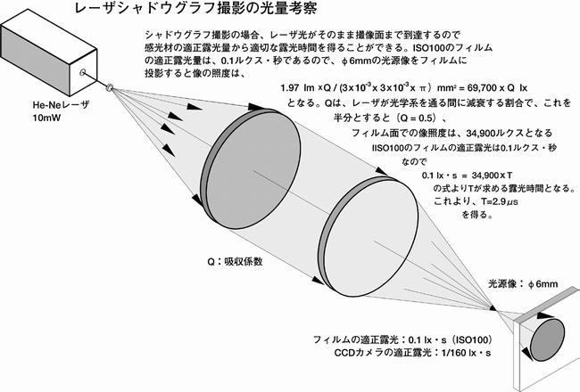 レーザ光による撮影応用例
