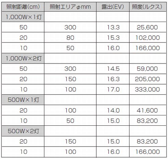 表1 岩崎アイランプ(タングステンランプ)照度表
