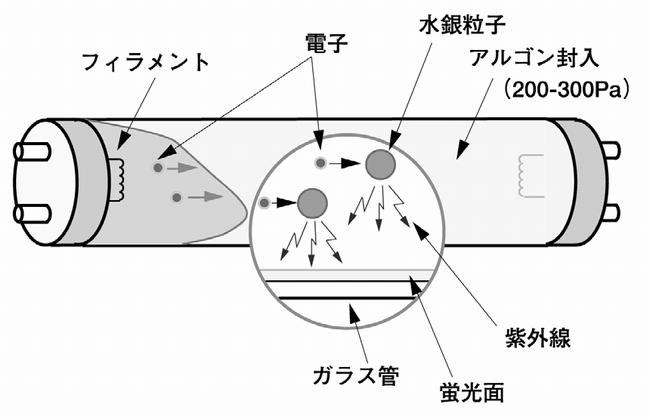 蛍光灯の発光原理