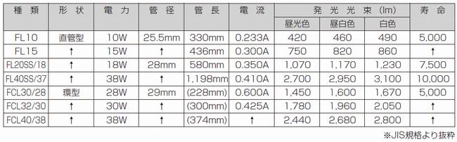 JIS規格による蛍光灯の種類と性能