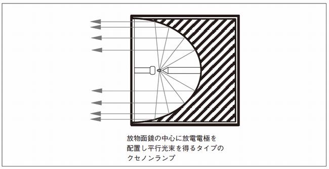 シールドビーム型キセノンランプ