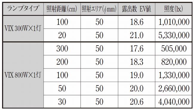 シールドビーム型キセノンランプの照度表
