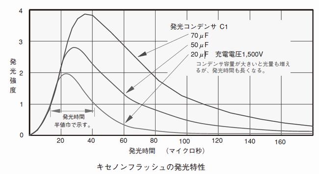 フラッシュ発光特性曲線