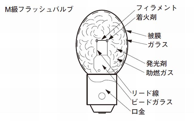 内光電球(フラッシュバルブ)
