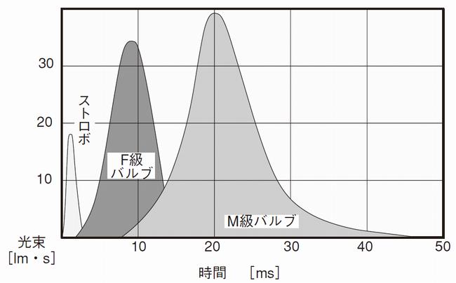 フラッシュバルブの種類と発光時間、遅延時間、発光量