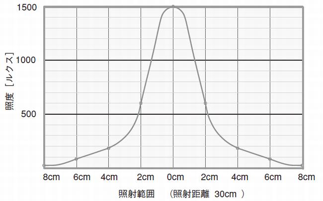 LED携帯ランプ照度分布
