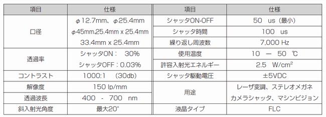 液晶シャッタ性能表(Displaytech社)