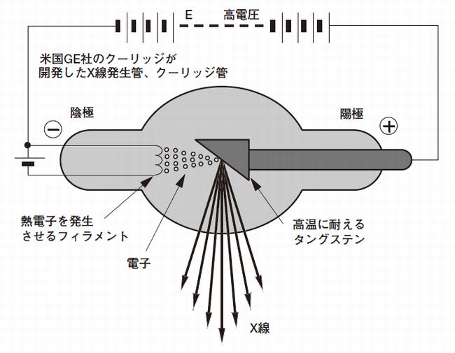 X線発生管