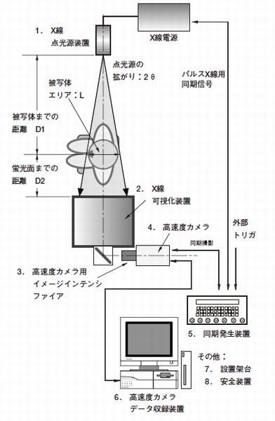 X線光源を用いた撮影のシステム