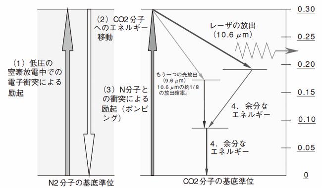 炭酸ガスの発振原理