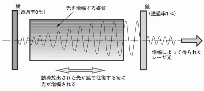 光発振器の概念