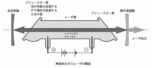 典型的なガスレーザーの構造