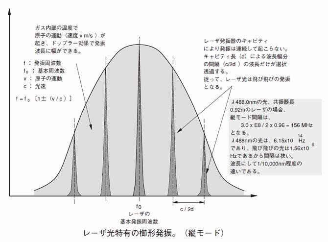 櫛型発振(縦モード)