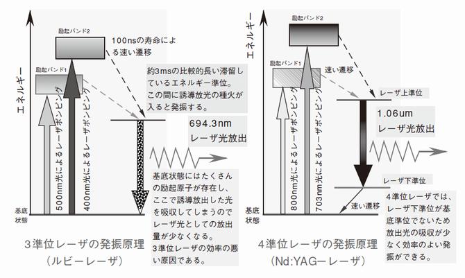 固体レーザー発振原理