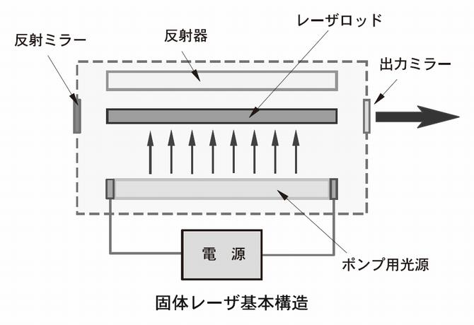 固体レーザーの基本構造