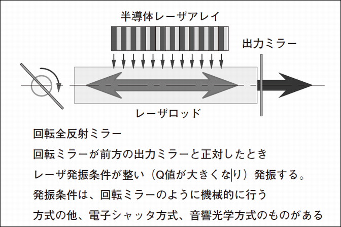 Qスイッチの基本原理