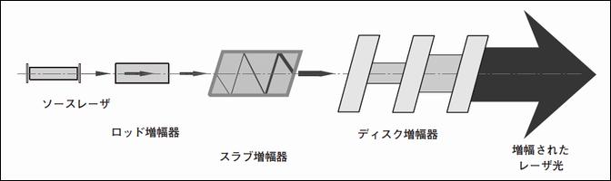 種々のレーザー増幅器