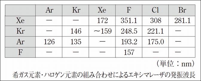 エキシマレーザーの発振波長