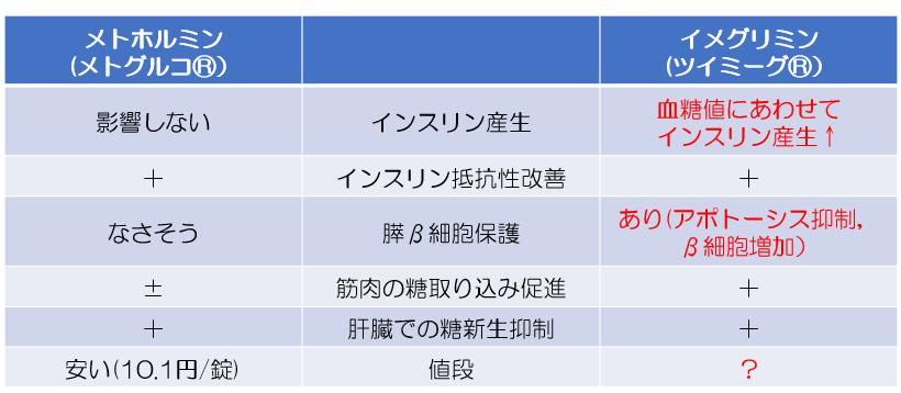 f:id:OdaQ_DM:20210628233047p:plain