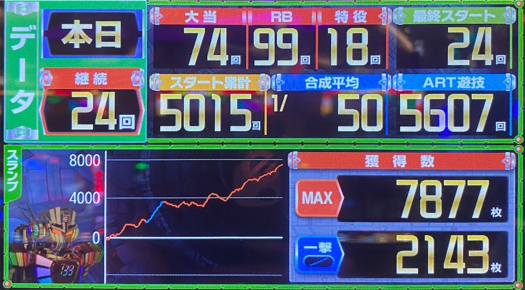 バジリスク絆2 設定6グラフ