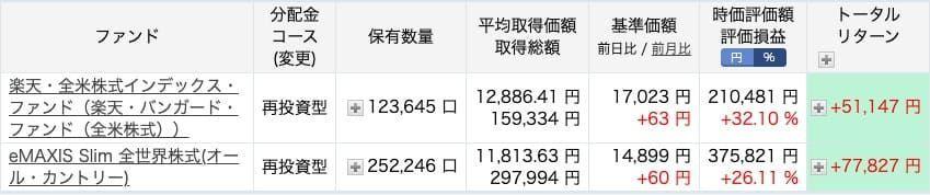 【月次】資産運用実績〜2021年4月版〜投資信託の実績