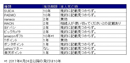 f:id:Otoku:20170509205621p:plain