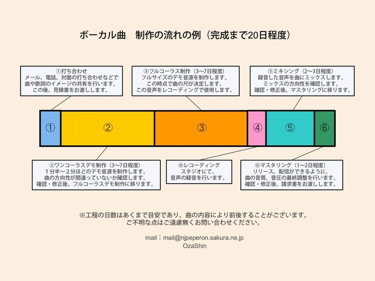 f:id:OzaShin:20190716121609j:plain