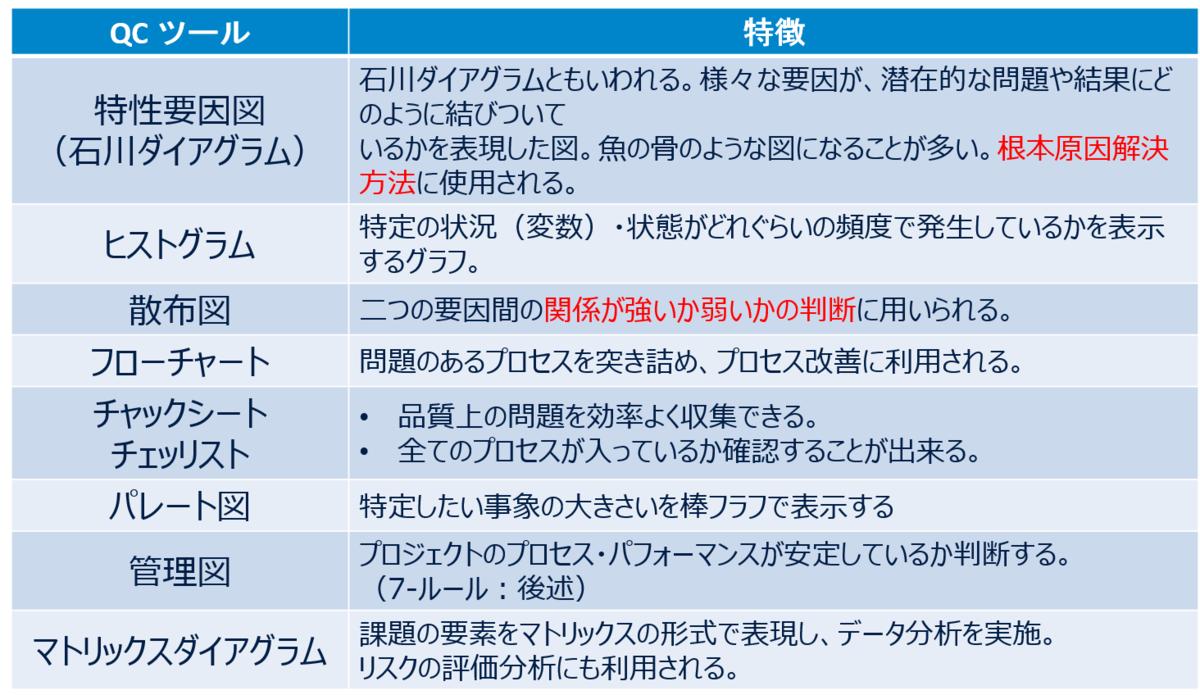 品質マネジメント PMP試験対策 QC7つ道具+1