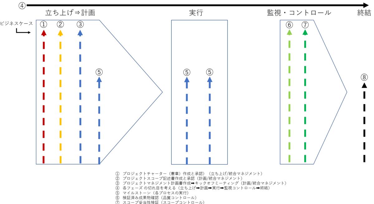 PMP試験対策ブログ 8つのプロセス