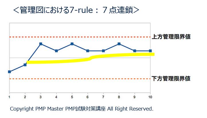 PMP試験対策ブログ