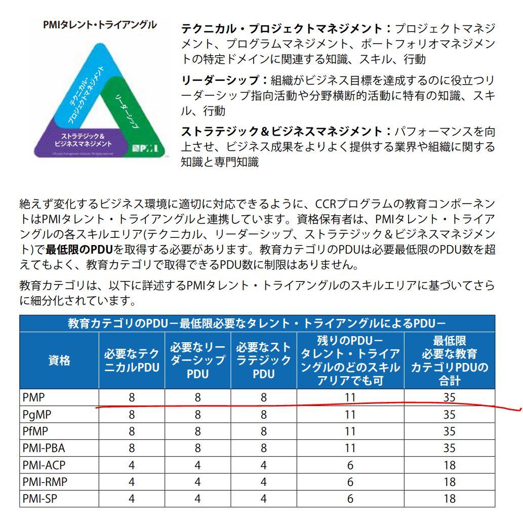 PMP試験対策ブログ PMP更新