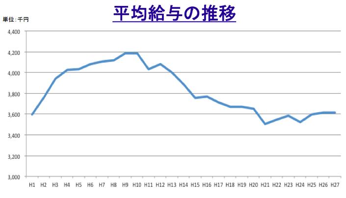 平均給与の推移